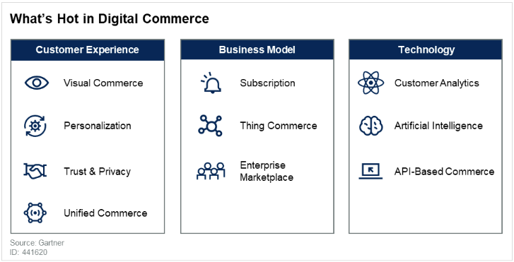 Whats Hot in Digital Commerce